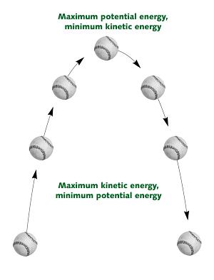 a baseball's energy